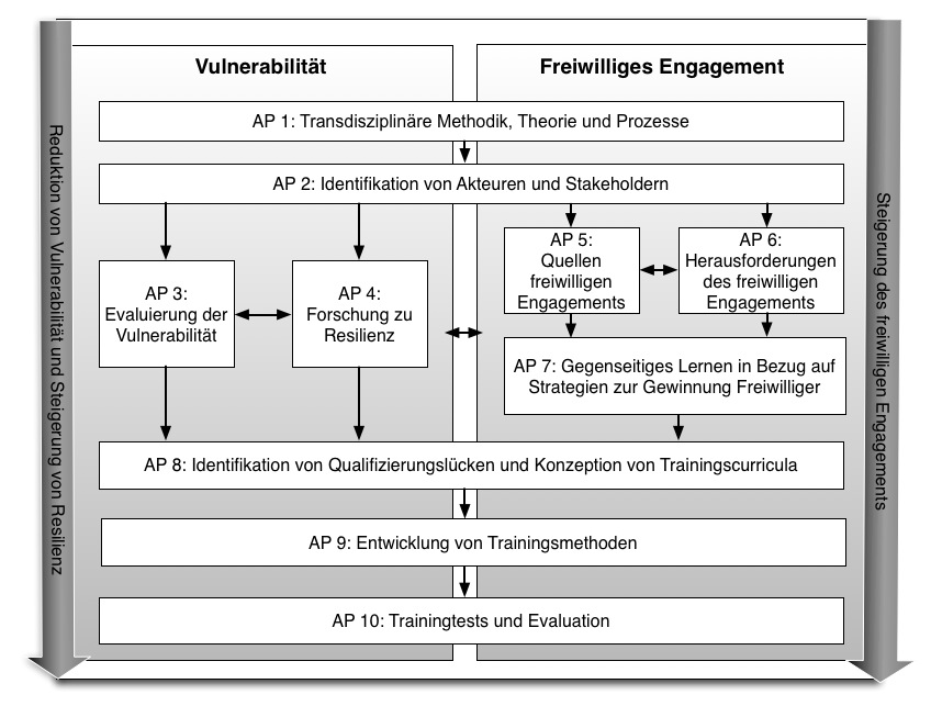 ABB_Workplan_Version_FUB_deutsch_GVB2